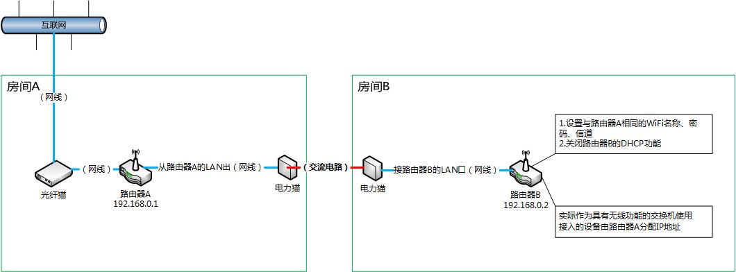 两台无线路由器+电力猫桥线扩展WiFi信号